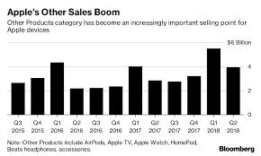 apple watch zakelijk aftrekbaar