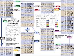 Final Fantasy Xi Skill Chain Chart Ffxi Gil Ffxi Guide