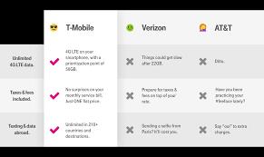 Chart Mobile Plan 43 Clean Smartphone Comparisons Chart