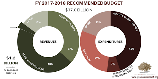 Summary Of Governor Haslams 2017 Tennessee Budget Proposal