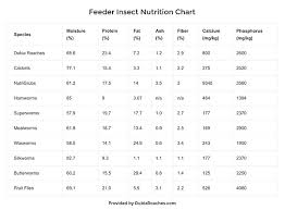 The Most Complete Feeder Insect Nutrition Chart The
