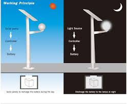 Light Ceiling Picture  More Detailed Picture About 8m Solar Led Solar Street Lights Price List