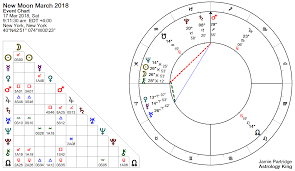 New Moon March 2018 Sexual Healing Astrology King