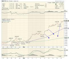 Nifty 3 Gaps On Chart 1000