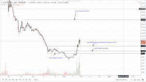 Bitcoin Cash Price Analysis Bch Usd Soar 40 Percent Next