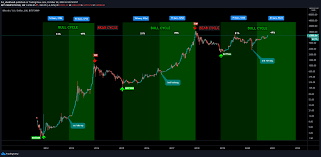 Dollar chart to track latest price changes. Bitcoin Bull Cycle 51 49 Golden Ratio Bull Run For Bitstamp Btcusd By Greencryptotrades Tradingview