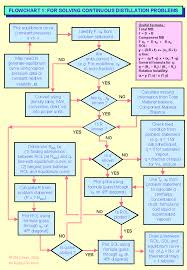 Simple Distillation Flow Chart 64 Comprehensive Distillation Chart