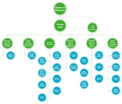 Ups Org Chart Organization Chart Gwc