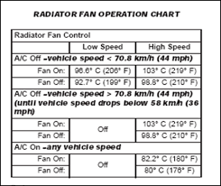 a c fuse pt cruiser forum am i reading the chart incorrectly or is it indicating that only high speed operation turns on a c