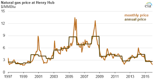 Natural Gas Clocking Chart Low Electricity Prices Impacts And Longevity Michaels Energy