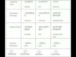 Translation Chart Hindi To English Tense Formula Chart In Hindi English Tense Chart In Hindi
