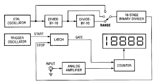 solved digital frequency meter circuit desing re digital frequency meter circuit desing