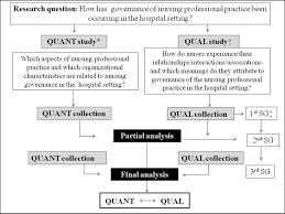 Convergent Design Mixed Methods Integrating Quantitative And Qualitative Data In Mixed