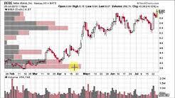 Stock Goodies Chart School Youtube