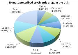 Psychiatric Drugs Antidepressants Antipsychotics
