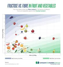 Low Fructose Food Chart Sugars The Difference Between Fructose Glucose And Sucrose