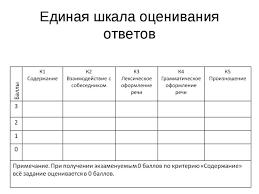 Презентация Контрольно измерительные материалы ЕГЭ скачать  Единая шкала оценивания ответов