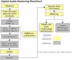 Digital Audio Music Mastering Process Tutorial Guide Pc