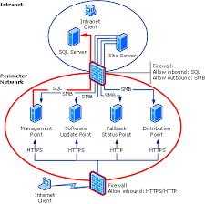 network diagram for internet based servers   scenario  with    network diagram for internet based servers   scenario    intranet connections into the perimeter network