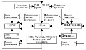 ЦЕНОВАЯ ПОЛИТИКА КАК ИНСТРУМЕНТ РЕАЛИЗАЦИИ ФИНАНСОВОЙ СТРАТЕГИИ  Рис 1 Факторы формирования ценовой политики 1