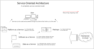 What Is Service Oriented Architecture File Soa Detailed Diagram Png Wikimedia Commons