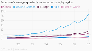 Facebook Revenue Chart Facebooks Average Quarterly Revenue Per User By Region