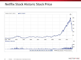 Netflix Stock Quote Awesome Nflx Stock Quote Gallery WallpapersIn48knet