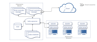 Cloud Architecture Concepts Underlying The Cloud Controller Manager Kubernetes
