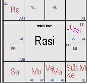 Apj Abdul Kalams Horoscope