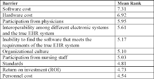 Nursing Charting Systems Table 4 From Risks Barriers And Benefits Of Ehr Systems A