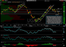 Ugaz Natural Gas Trade Update Right Side Of The Chart