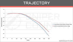 7mm 08 Drop Chart 7mm 08 Rem Vs 270 Win Cartridge Comparison Sniper Country