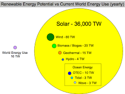 institute of climate studies usa solar one of institute of climate studies usa 2014 solar one of many renewable solutions for our energy needs