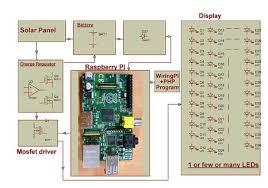 led based solar street light auto intensity control raspberry pi raspberry pi based solar street light