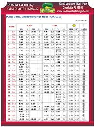 Punta Gorda Charlotte Harbor Tide Chart Oct 2017