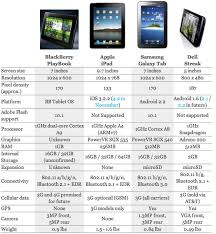 The Playbook Streak Galaxy Ipad Specs Compared In A Chart