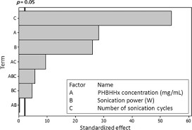 Nps Size Chart Pareto Chart Of Standardized Effects For The Size Production