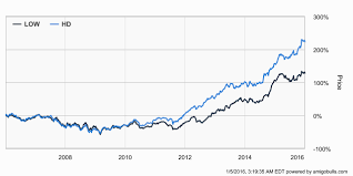 Small Picture Why Home Depot Stock NYSEHD Will Continue To Outperform Lowes