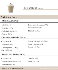 fitness labs musclefit protein strawberry ice cream 5 rec recipe mcdonalds milkshake nutrition facts