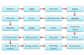 50 Thorough Paper And Pulp Manufacturing Process Flow Chart