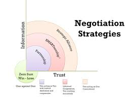 best images about the essentials of negotiating 17 best images about the essentials of negotiating land s end communication skills and professional services