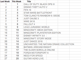 Uk Game Sales Chart For January 16th 4 One Gaming
