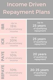Ibr Repayment Chart Everything You Need To Know About Student Loan Forgiveness