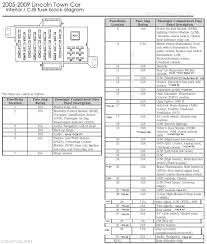 drock96marquis' panther platform fuse charts page Lincoln Town Car Fuse Box Diagram 2005 2009 lincoln town car interior fuse block