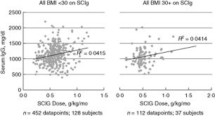 Hizentra Dosing Chart Subcutaneous Immunoglobulin 16 Or 20 Therapy In Obese