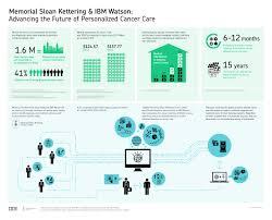 IBM News room - IBM Watson - United States