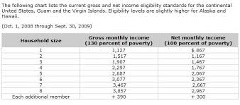 Food Stamp Eligibility Chart Food Stamp Income Chart