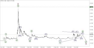 Ripple xrp price prediction for 2020. Sdsto1lcnuhhqm