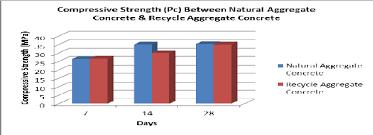 Bar Chart Of Compressive Strength Between Natural Aggregate