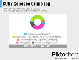 Campus Crime August November 2013 Suny Geneseo Upd
